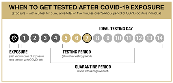 When to get tested